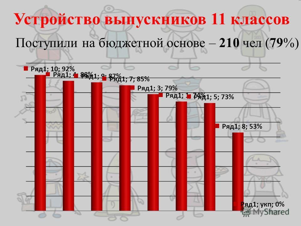 Устройство выпускников 11 классов Поступили на бюджетной основе – 210 чел (79%)