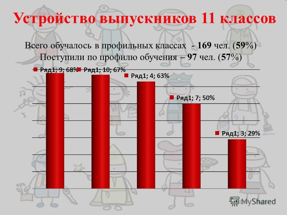 Устройство выпускников 11 классов Всего обучалось в профильных классах - 169 чел. (59%) Поступили по профилю обучения – 97 чел. (57%)