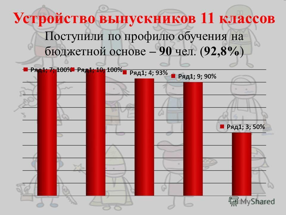 Устройство выпускников 11 классов Поступили по профилю обучения на бюджетной основе – 90 чел. (92,8%)