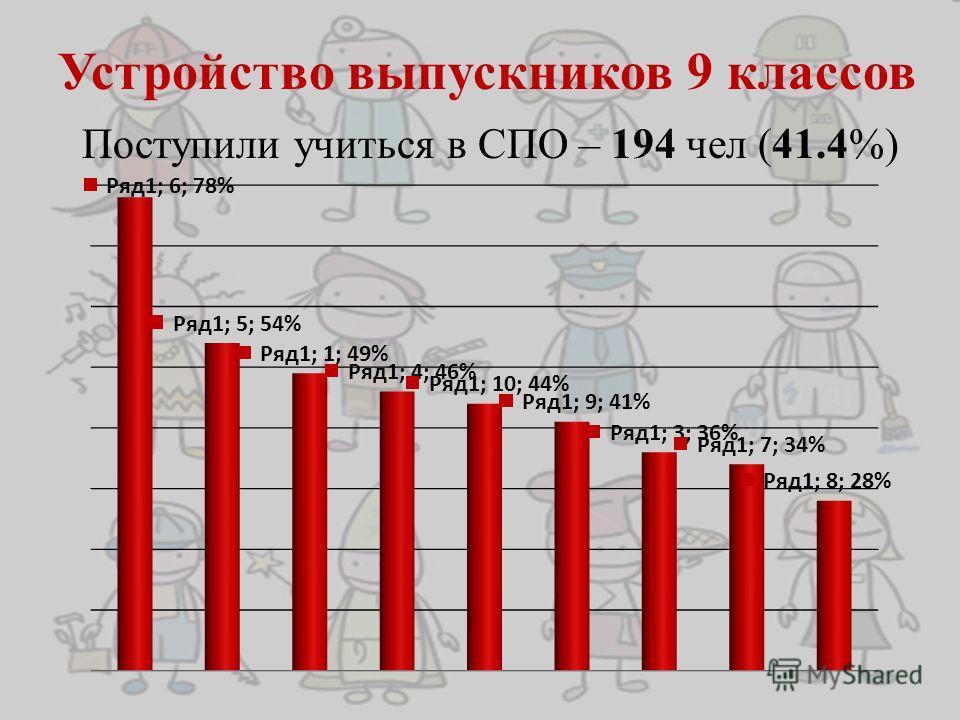 Устройство выпускников 9 классов Поступили учиться в СПО – 194 чел (41.4%)