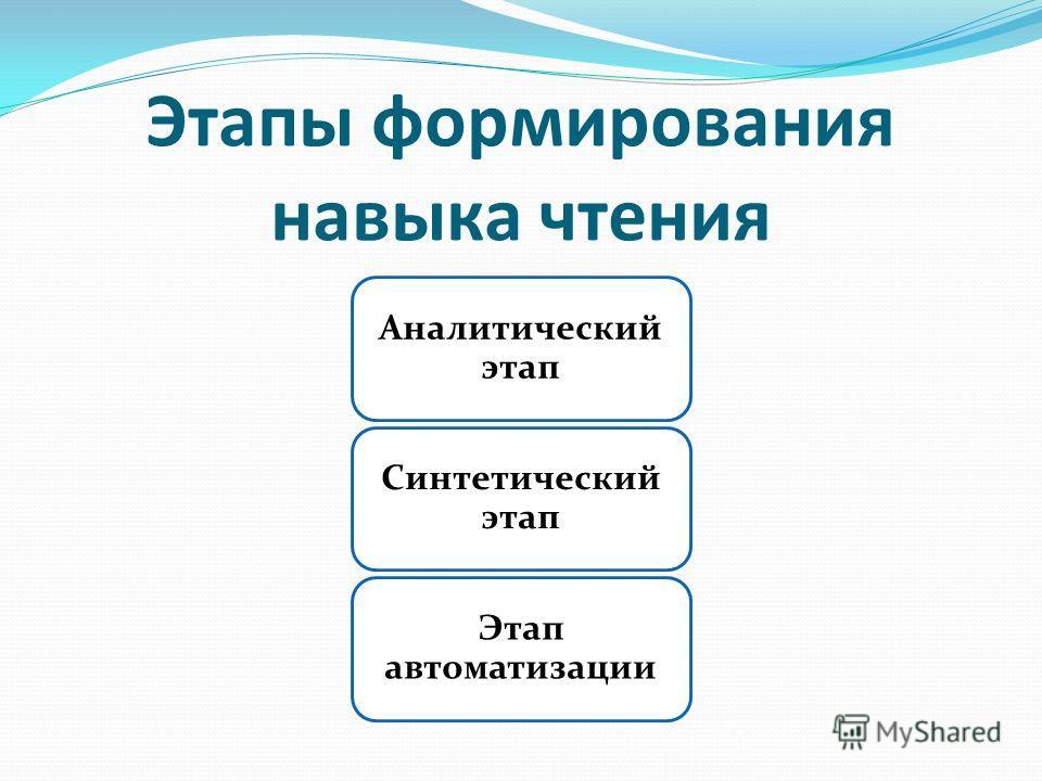 Этапы формирования навыка чтения Аналитический этап Синтетический этап Этап автоматизации