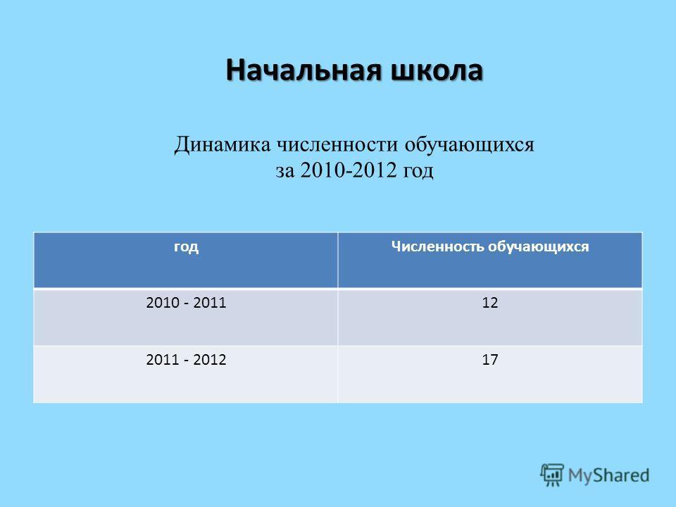 Начальная школа Начальная школа Динамика численности обучающихся за 2010-2012 год годЧисленность обучающихся 2010 - 201112 2011 - 201217