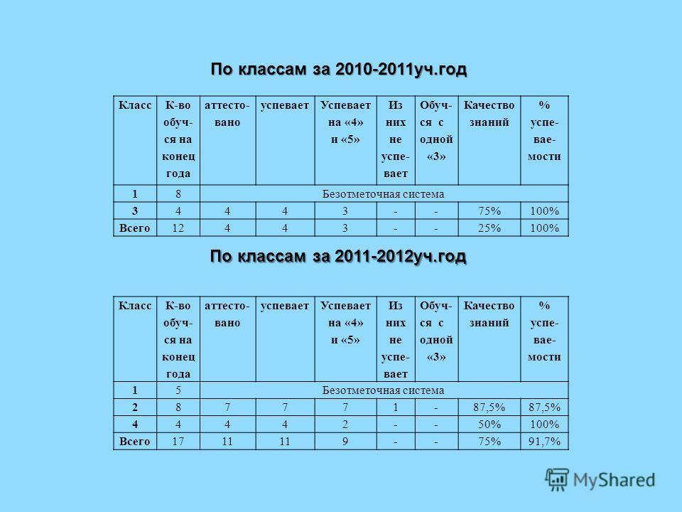 Класс К-во обуч- ся на конец года аттесто- вано успевает Успевает на «4» и «5» Из них не успе- вает Обуч- ся с одной «3» Качество знаний % успе- вае- мости 18Безотметочная система 34443--75%100% Всего12443--25%100% Класс К-во обуч- ся на конец года а