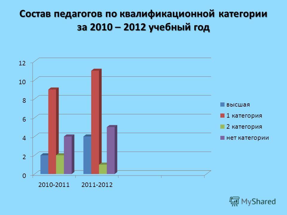 Состав педагогов по квалификационной категории за 2010 – 2012 учебный год