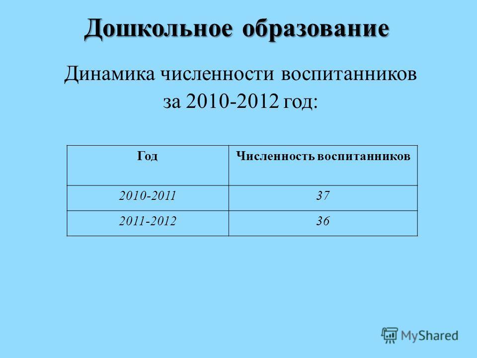 Дошкольное образование Динамика численности воспитанников за 2010-2012 год: ГодЧисленность воспитанников 2010-201137 2011-20123636