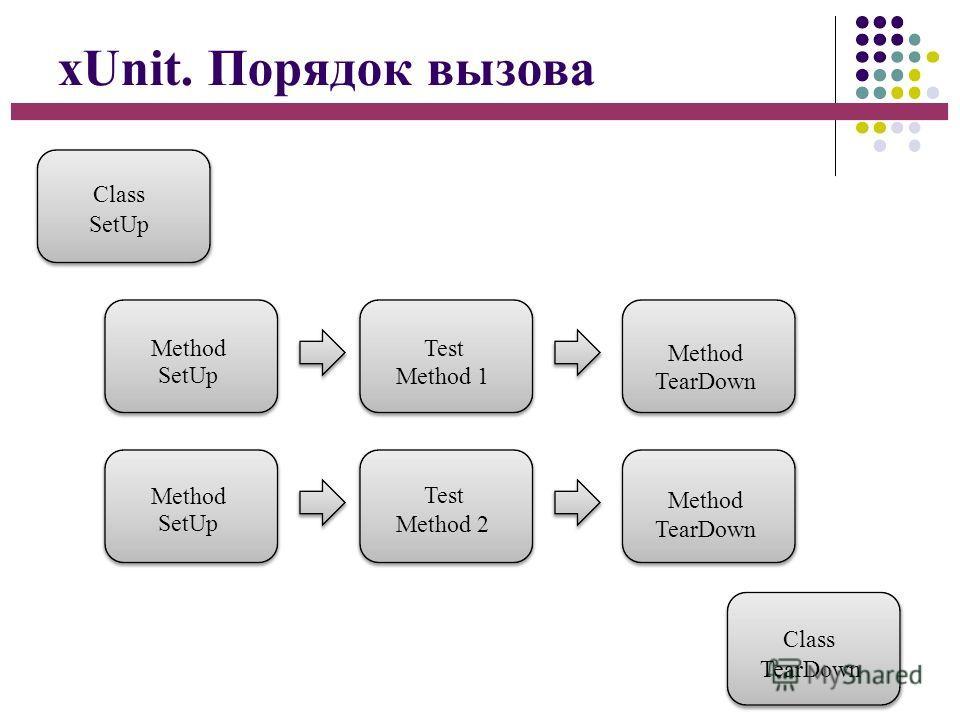 xUnit. Порядок вызова Class SetUp Method SetUp Method SetUp Test Method 1 Test Method 2 Method TearDown Method TearDown Class TearDown