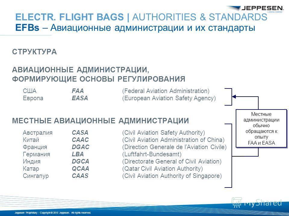 Jeppesen Proprietary - Copyright © 2013 Jeppesen. All rights reserved. СТРУКТУРА АВИАЦИОННЫЕ АДМИНИСТРАЦИИ, ФОРМИРУЮЩИЕ ОСНОВЫ РЕГУЛИРОВАНИЯ СШАFAA(Federal Aviation Administration) ЕвропаEASA(European Aviation Safety Agency) МЕСТНЫЕ АВИАЦИОННЫЕ АДМИН