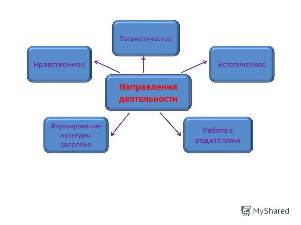 Эстетическое Направления деятельности Формирование культуры здоровья Работа с родителями Нравственное Патриотическое