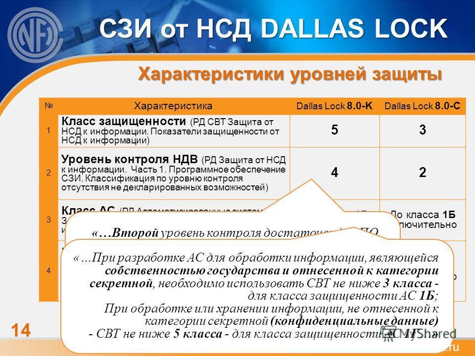 Характеристики уровней защиты Характеристика Dallas Lock 8.0 K Dallas Lock 8.0-C 1 Класс защищенности (РД СВТ Защита от НСД к информации. Показатели защищенности от НСД к информации) 53 2 Уровень контроля НДВ (РД Защита от НСД к информации. Часть 1.
