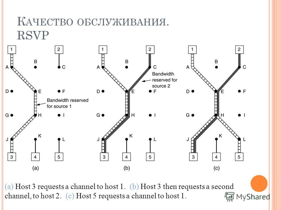 К АЧЕСТВО ОБСЛУЖИВАНИЯ. RSVP (a) Host 3 requests a channel to host 1. (b) Host 3 then requests a second channel, to host 2. (c) Host 5 requests a channel to host 1.