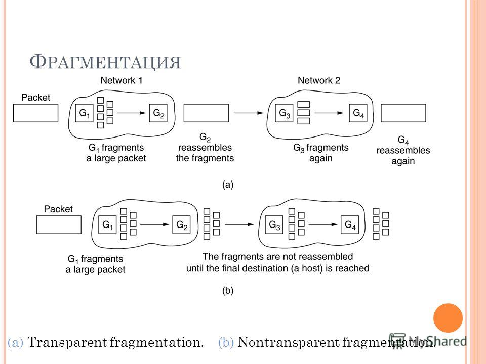 Ф РАГМЕНТАЦИЯ (a) Transparent fragmentation. (b) Nontransparent fragmentation.
