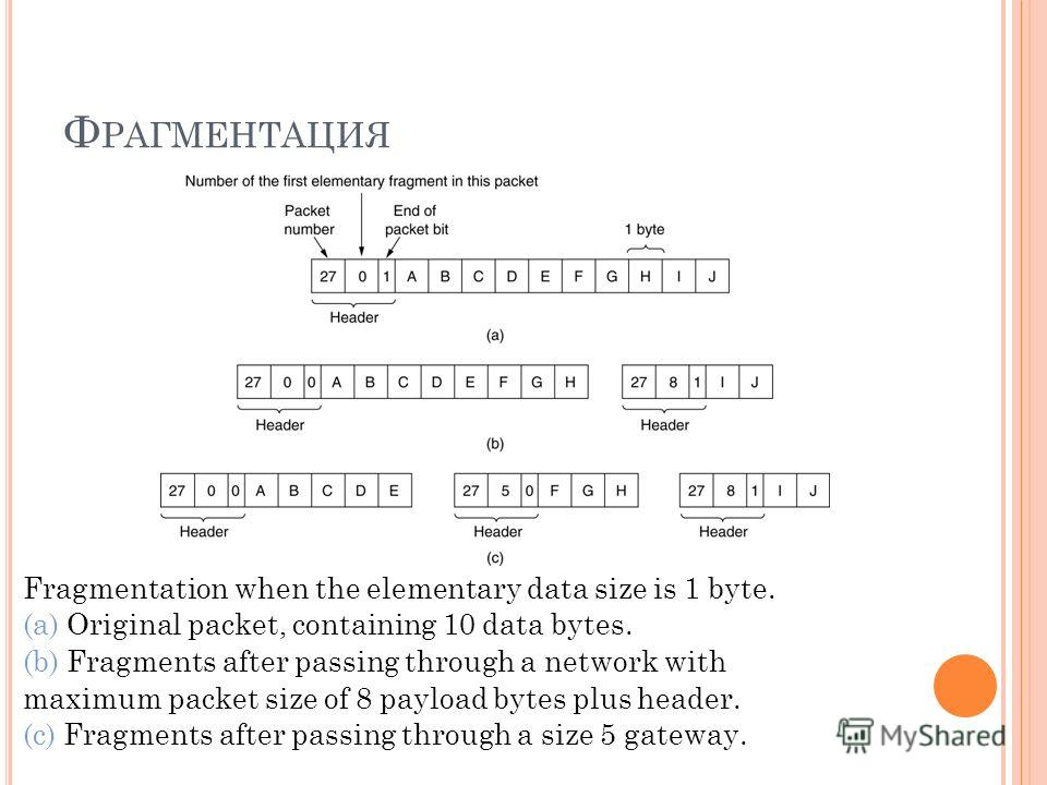 Ф РАГМЕНТАЦИЯ Fragmentation when the elementary data size is 1 byte. (a) Original packet, containing 10 data bytes. (b) Fragments after passing through a network with maximum packet size of 8 payload bytes plus header. (c) Fragments after passing thr