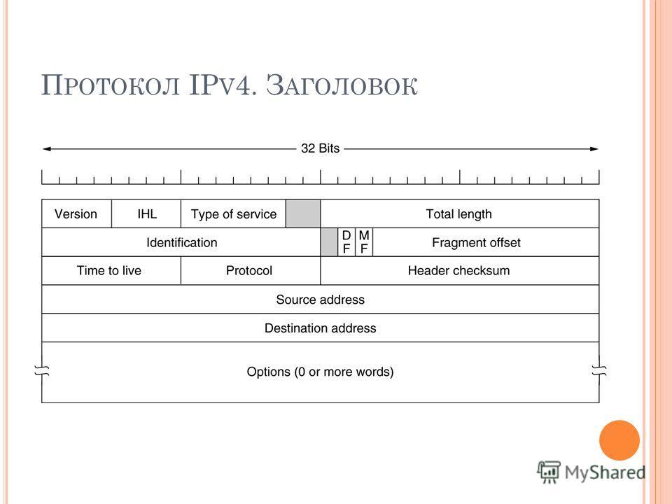 П РОТОКОЛ IP V 4. З АГОЛОВОК