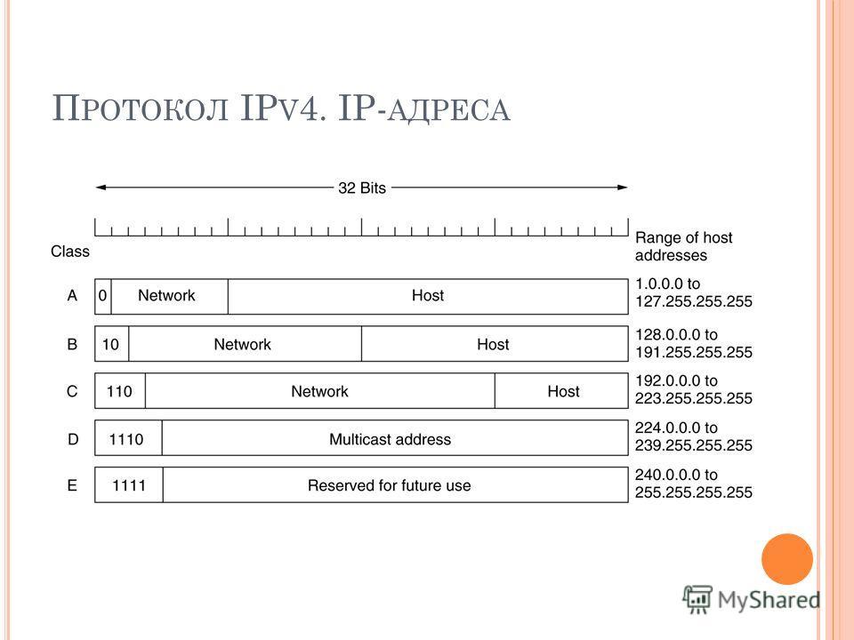 П РОТОКОЛ IP V 4. IP- АДРЕСА