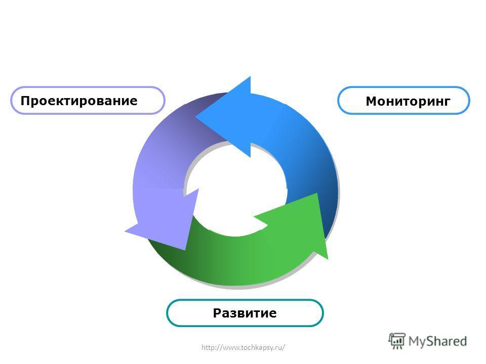 Проектирование Развитие http://www.tochkapsy.ru/ Мониторинг