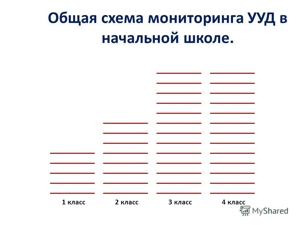 Общая схема психологического обследования