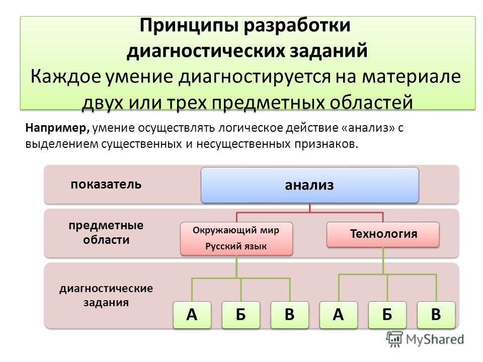 Принципы разработки диагностических заданий Каждое умение диагностируется на материале двух или трех предметных областей Принципы разработки диагностических заданий Каждое умение диагностируется на материале двух или трех предметных областей Например