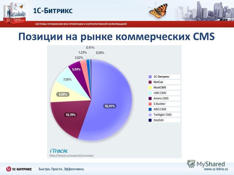 Позиции на рынке коммерческих CMS