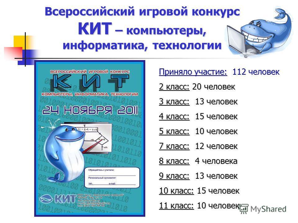 Всероссийский игровой конкурс КИТ – компьютеры, информатика, технологии Приняло участие: 112 человек 2 класс: 20 человек 3 класс: 13 человек 4 класс: 15 человек 5 класс: 10 человек 7 класс: 12 человек 8 класс: 4 человека 9 класс: 13 человек 10 класс: