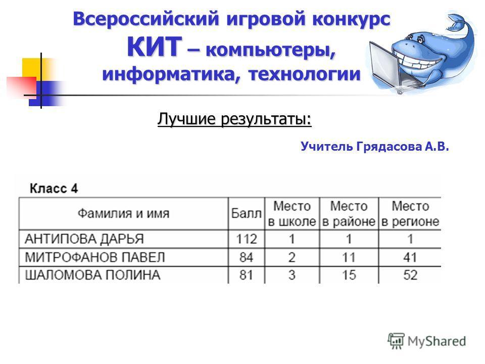 Всероссийский игровой конкурс КИТ – компьютеры, информатика, технологии Лучшие результаты: Учитель Грядасова А.В.