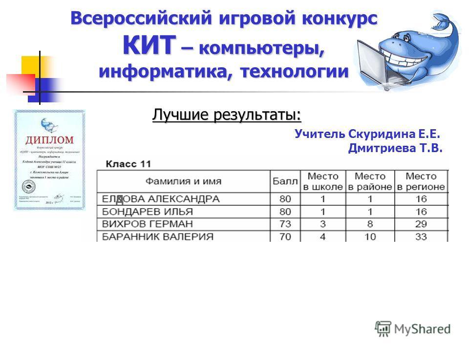 Лучшие результаты: Учитель Скуридина Е.Е. Дмитриева Т.В. Д