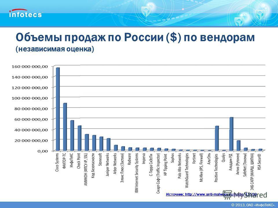 2013, ОАО «ИнфоТеКС». Объемы продаж по России ($) по вендорам (независимая оценка) Источник: http://www.anti-malware.ru/node/11550