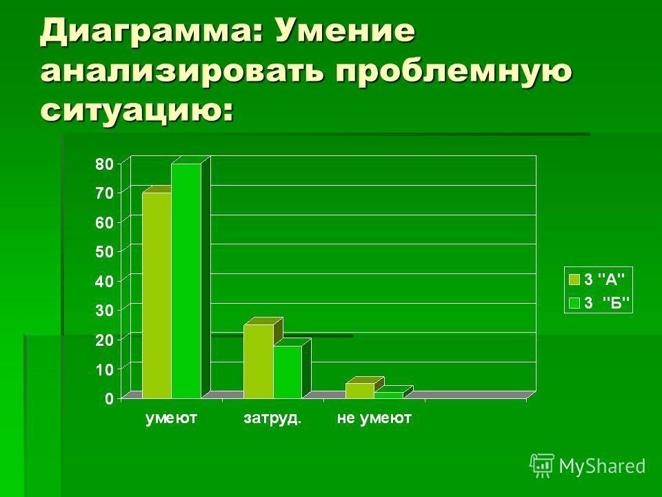 Диаграмма: Умение анализировать проблемную ситуацию: