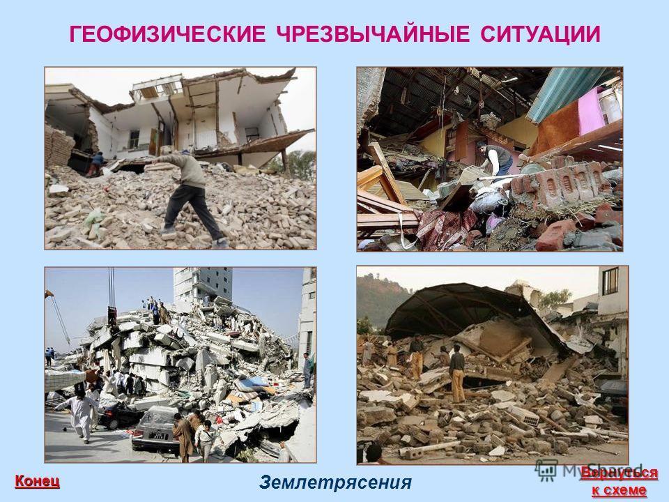 ГЕОФИЗИЧЕСКИЕ ЧРЕЗВЫЧАЙНЫЕ СИТУАЦИИ Землетрясения Вернуться к схеме Вернуться к схеме Конец