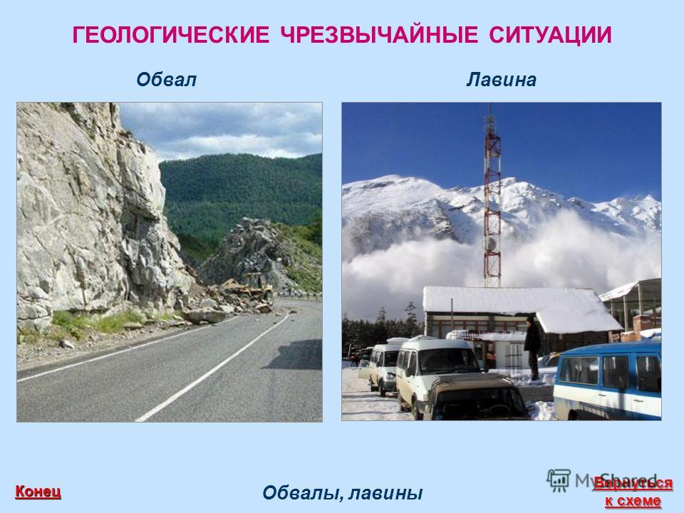 ГЕОЛОГИЧЕСКИЕ ЧРЕЗВЫЧАЙНЫЕ СИТУАЦИИ Обвалы, лавины Вернуться к схеме Вернуться к схеме Конец ЛавинаОбвал
