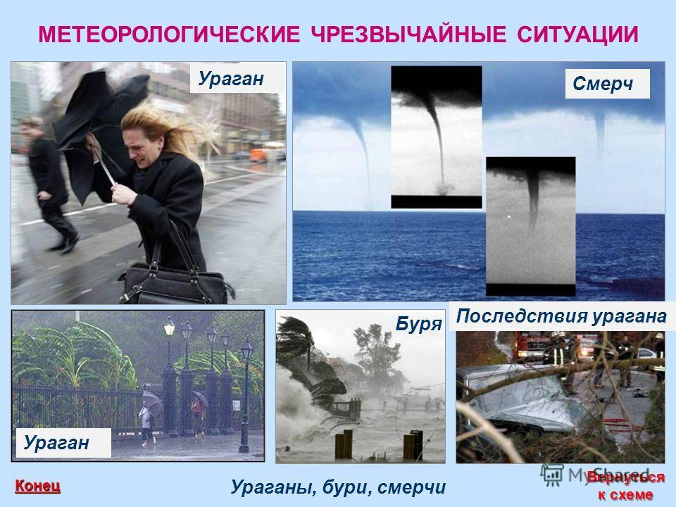 МЕТЕОРОЛОГИЧЕСКИЕ ЧРЕЗВЫЧАЙНЫЕ СИТУАЦИИ Ураганы, бури, смерчи Вернуться к схеме Вернуться к схеме Конец Ураган Буря Смерч Последствия урагана
