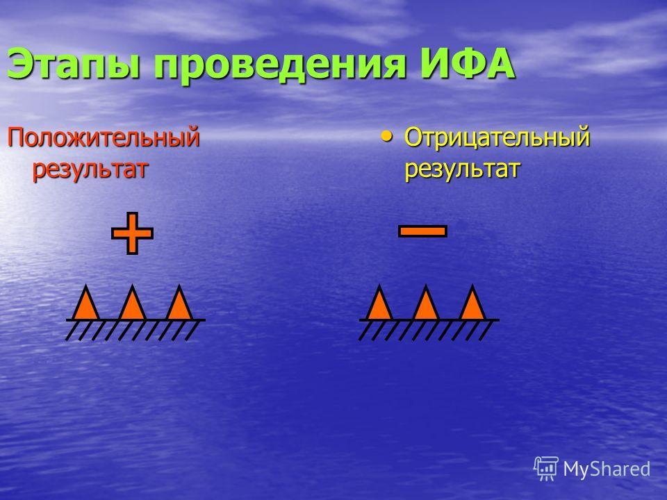 Этапы проведения ИФА Положительный результат Отрицательный результат Отрицательный результат