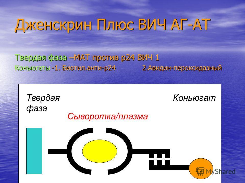 Дженскрин Плюс ВИЧ АГ-АТ Твердая фаза –МАТ против р24 ВИЧ 1 Конъюгаты -1. Биотил.анти-р24 2.Авидин-пероксидазный Сыворотка/плазма Твердая фаза Коньюгат ВИЧ АГ