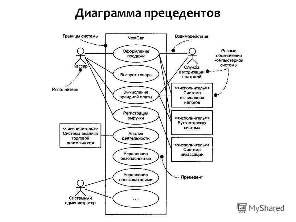Диаграмма прецедентов 26