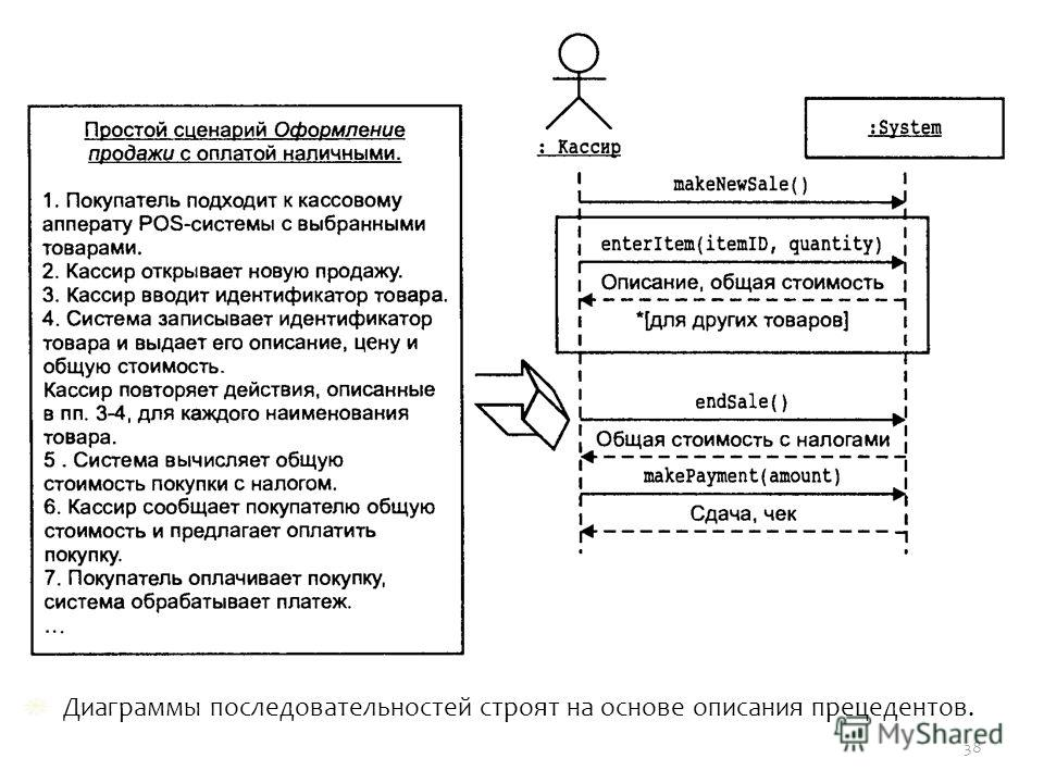 Диаграммы последовательностей строят на основе описания прецедентов. 38