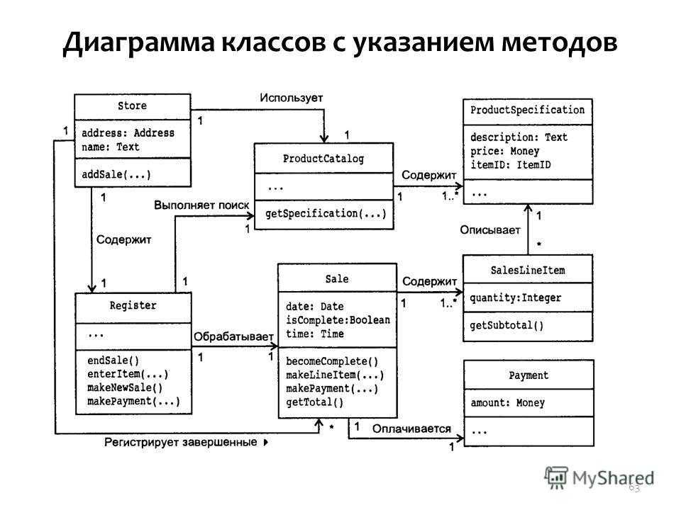 Диаграмма классов с указанием методов 63