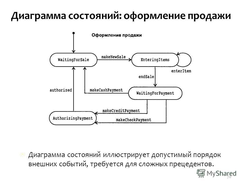 Диаграмма состояний: оформление продажи Диаграмма состояний иллюстрирует допустимый порядок внешних событий, требуется для сложных прецедентов. 70