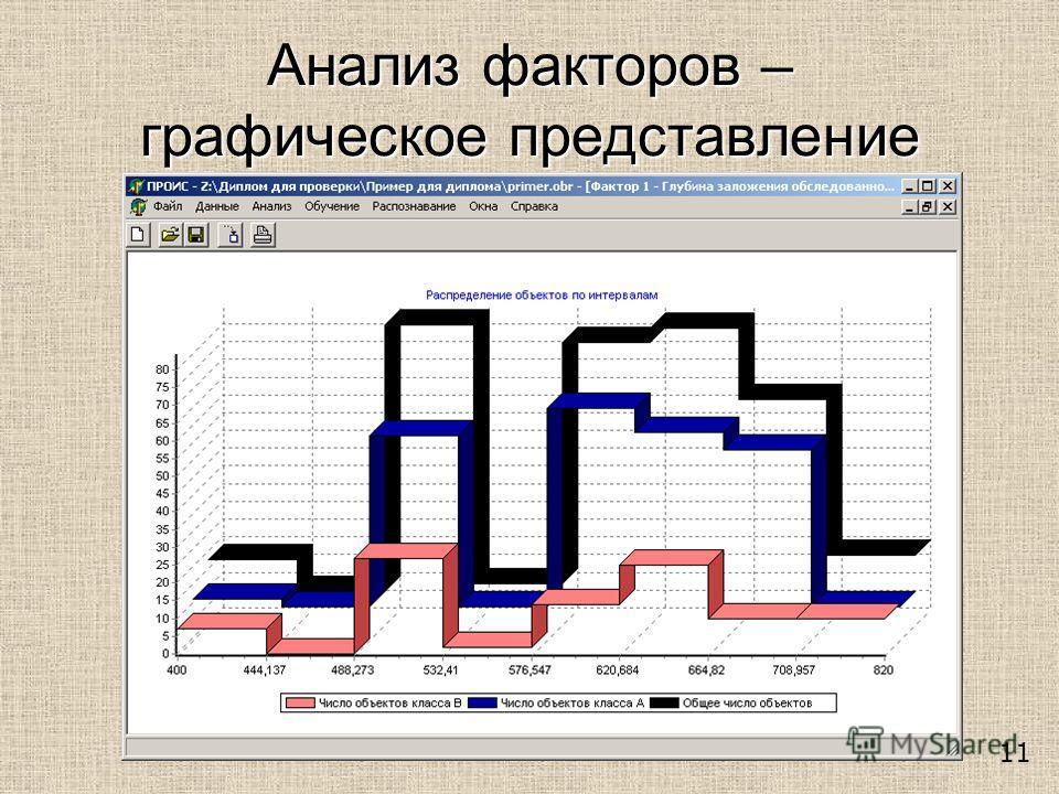 Анализ факторов – графическое представление 11