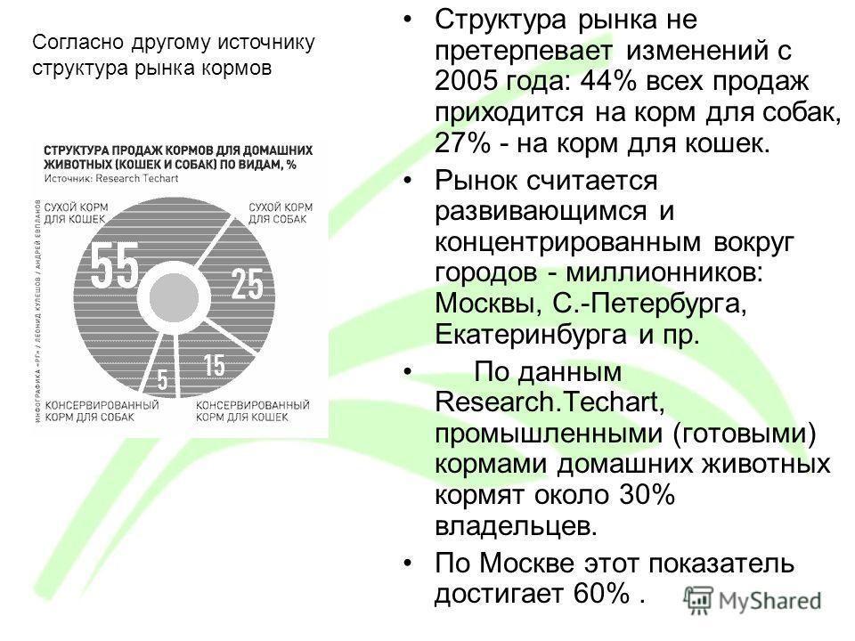 Структура рынка не претерпевает изменений с 2005 года: 44% всех продаж приходится на корм для собак, 27% - на корм для кошек. Рынок считается развивающимся и концентрированным вокруг городов - миллионников: Москвы, С.-Петербурга, Екатеринбурга и пр.