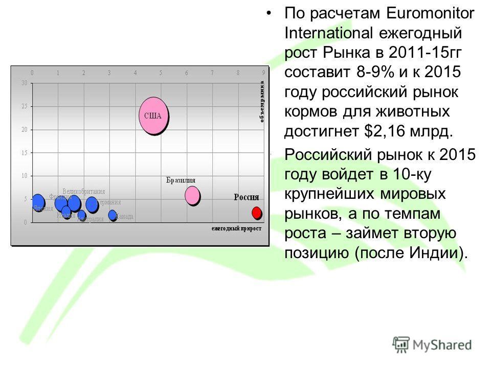 По расчетам Euromonitor International ежегодный рост Рынка в 2011-15гг составит 8-9% и к 2015 году российский рынок кормов для животных достигнет $2,16 млрд. Российский рынок к 2015 году войдет в 10-ку крупнейших мировых рынков, а по темпам роста – з