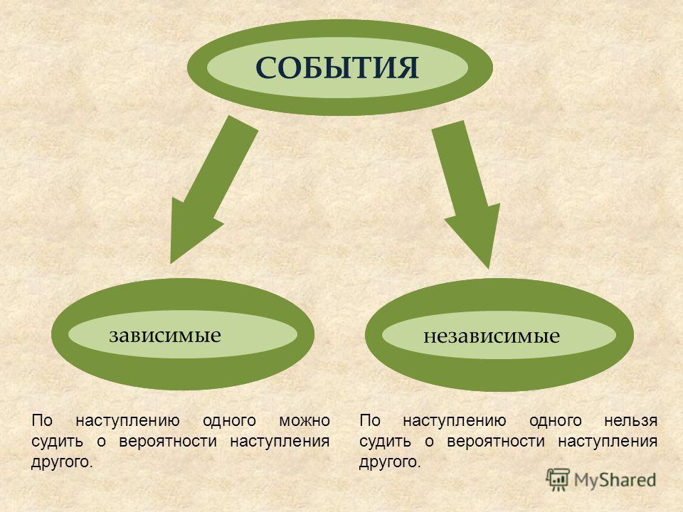 СОБЫТИЯ зависимые независимые По наступлению одного можно судить о вероятности наступления другого. По наступлению одного нельзя судить о вероятности наступления другого.