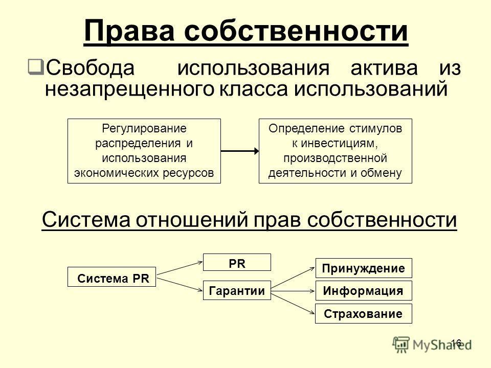 16 Права собственности Свобода использования актива из незапрещенного класса использований Регулирование распределения и использования экономических ресурсов Определение стимулов к инвестициям, производственной деятельности и обмену Система отношений