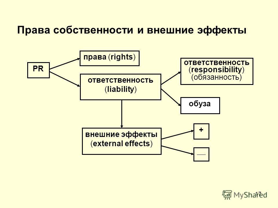 17 Права собственности и внешние эффекты PR права (rights) ответственность (liability) ответственность (responsibility) (обязанность) обуза внешние эффекты (external effects) +