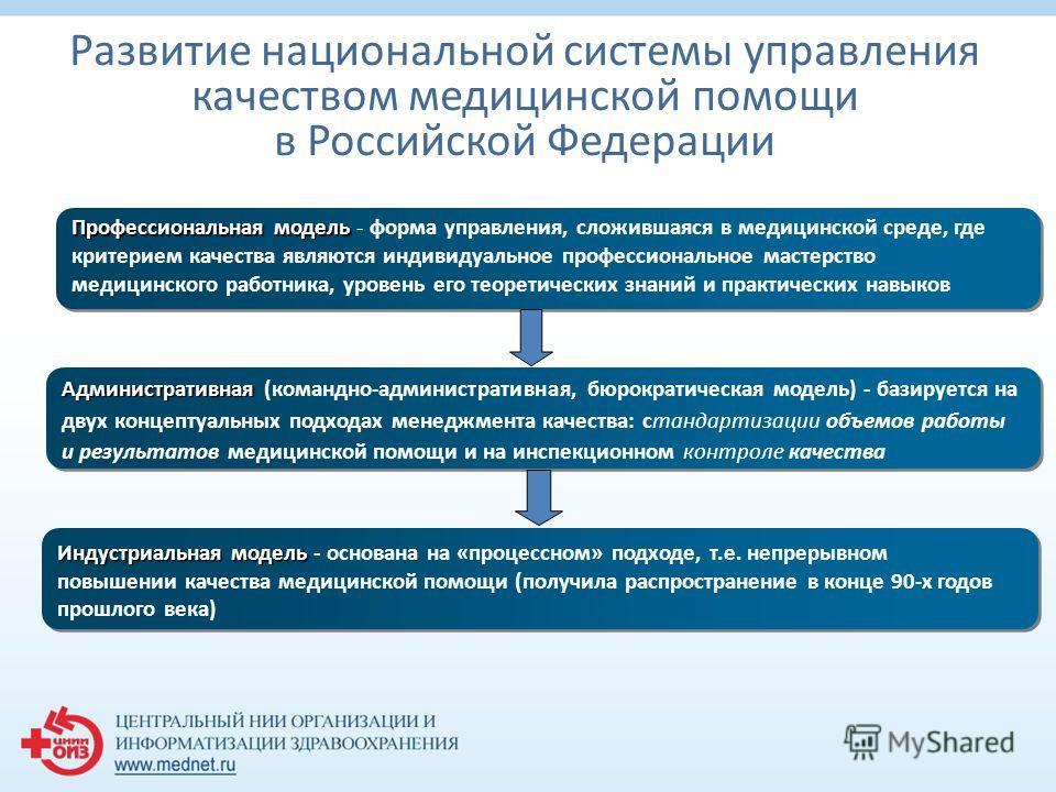 Развитие национальной системы управления качеством медицинской помощи в Российской Федерации Профессиональная модель Профессиональная модель - форма управления, сложившаяся в медицинской среде, где критерием качества являются индивидуальное профессио