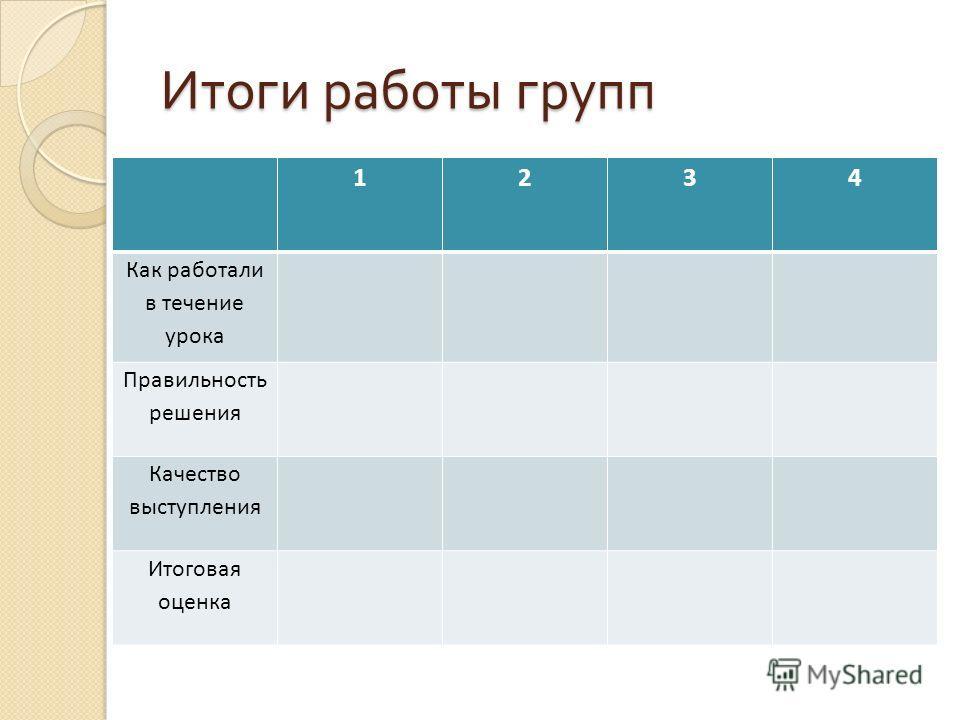 Итоги работы групп 1234 Как работали в течение урока Правильность решения Качество выступления Итоговая оценка