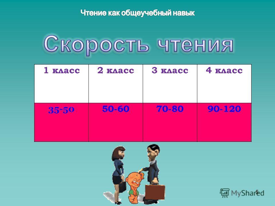 1 класс2 класс3 класс4 класс 35-50 50-6070-8090-120 5