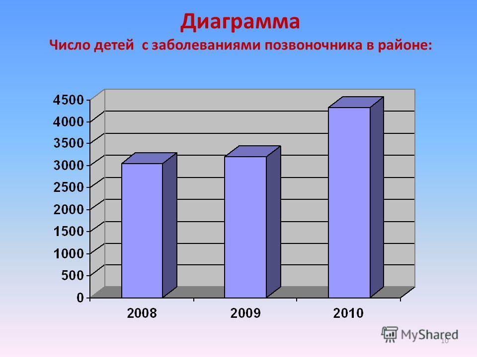 Диаграмма Число детей с заболеваниями позвоночника в районе: 10