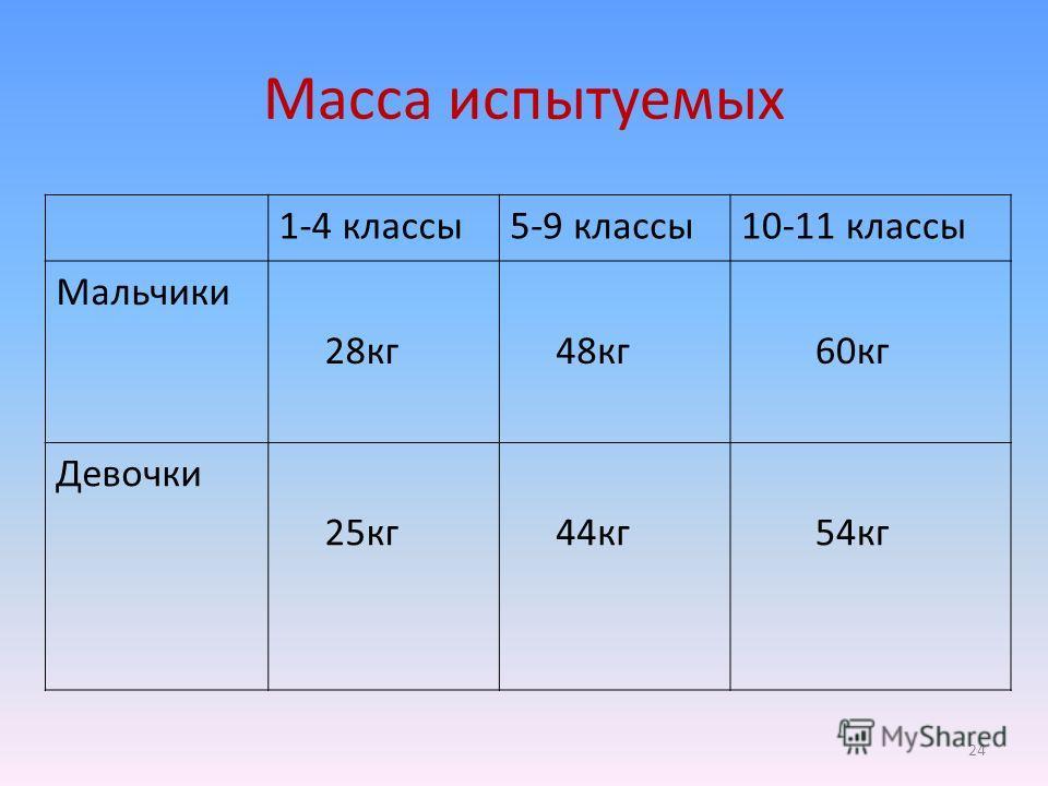 Масса испытуемых 1-4 классы5-9 классы10-11 классы Мальчики 28кг 48кг 60кг Девочки 25кг 44кг 54кг 24