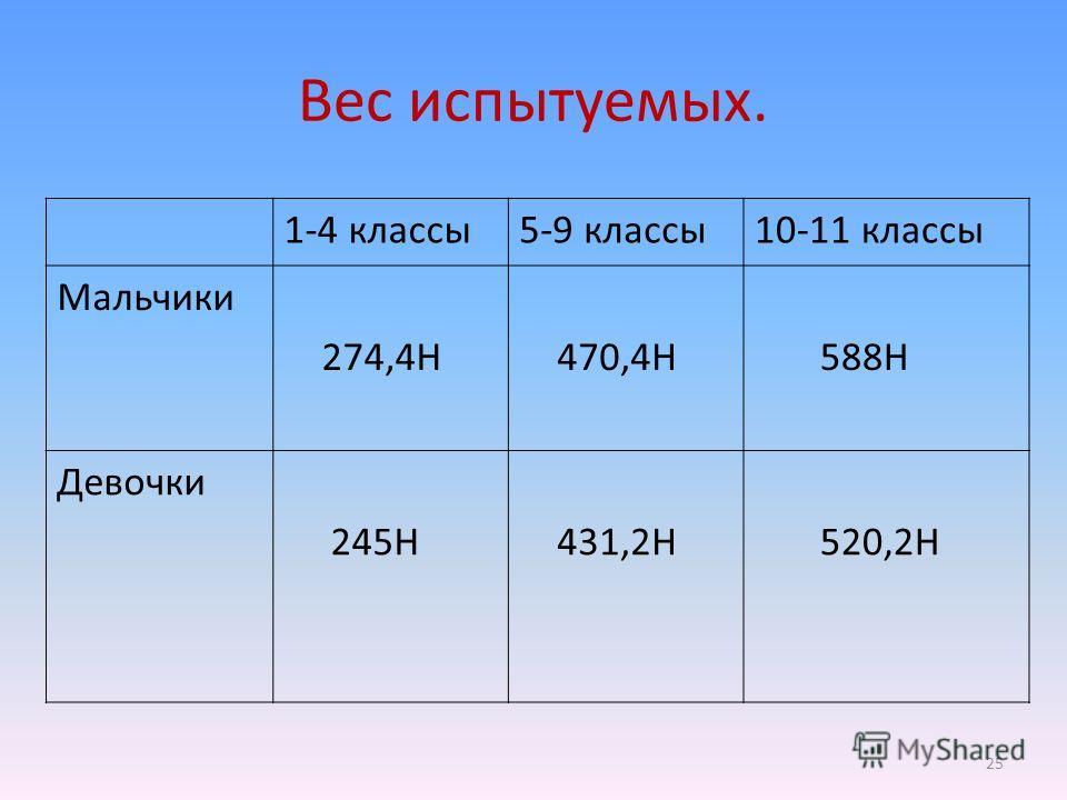 Вес испытуемых. 1-4 классы5-9 классы10-11 классы Мальчики 274,4Н 470,4Н 588Н Девочки 245Н 431,2Н 520,2Н 25