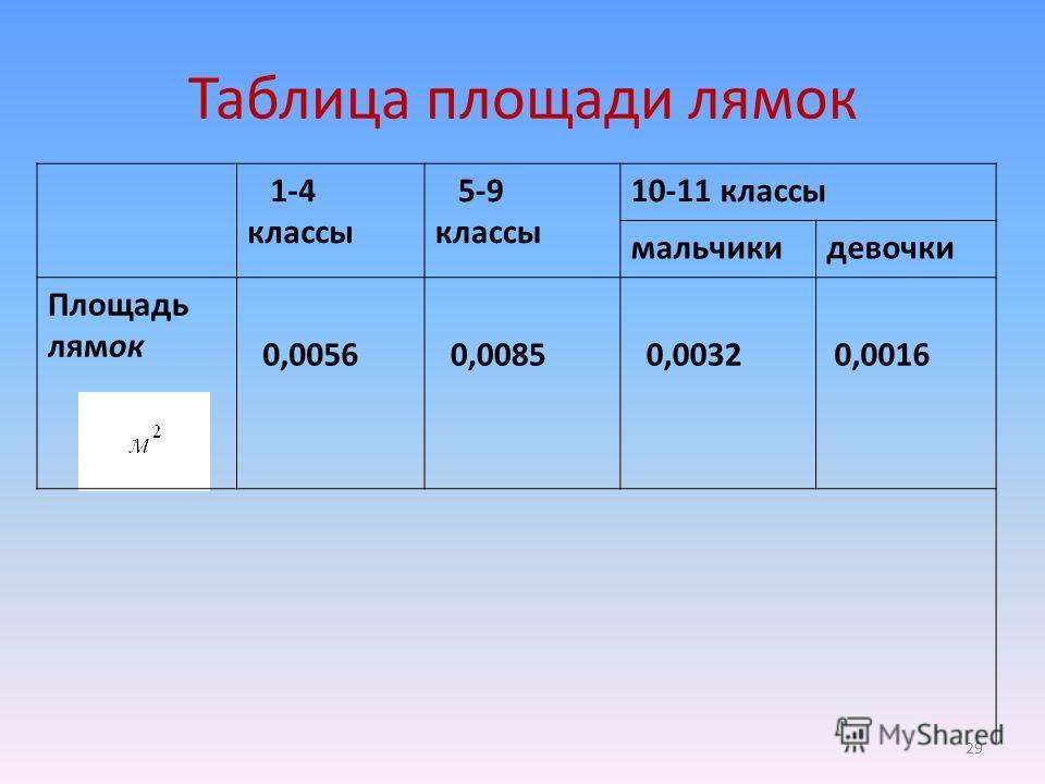Таблица площади лямок 1-4 классы 5-9 классы 10-11 классы мальчикидевочки Площадь лямок 0,0056 0,0085 0,0032 0,0016 29