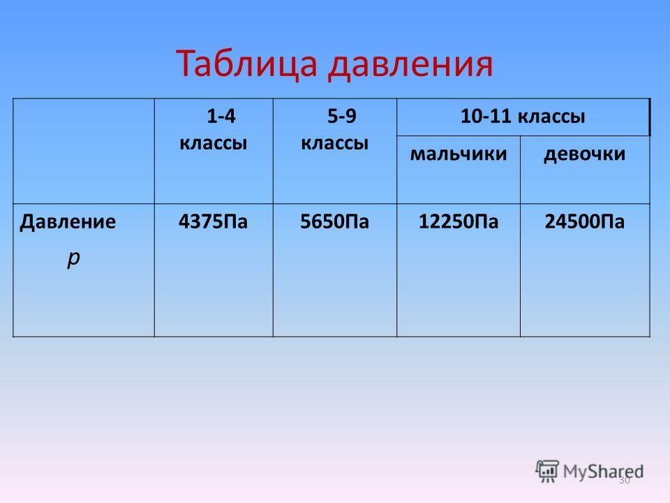 Таблица давления 1-4 классы 5-9 классы 10-11 классы мальчикидевочки Давление р 4375Па5650Па12250Па24500Па 30